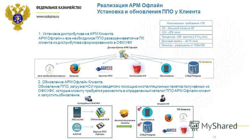 11 Процессор - x86 частота 2.5 Ггц (min) ОЗУ –2ГБ (min) Дисковая память - 40 Гб (min) ОС - Microsoft Windows XP Монитор – разрешение от 1024 х 768 1. Установка дистрибутива на АРМ Клиента. АРМ Офлайн и все необходимое ППО разворачивается на ПК клиент