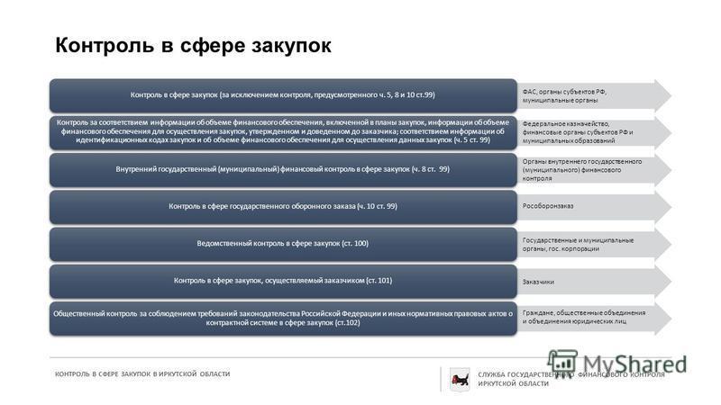 Контроль в сфере закупок ФАС, органы субъектов РФ, муниципальные органы Контроль в сфере закупок (за исключением контроля, предусмотренного ч. 5, 8 и 10 ст.99) Контроль за соответствием информации об объеме финансового обеспечения, включенной в планы