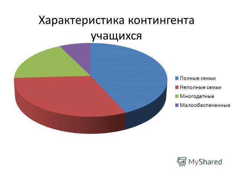 Характеристика контингента учащихся 5 класс Мальчиков-10 Девочек-2 Категории семей