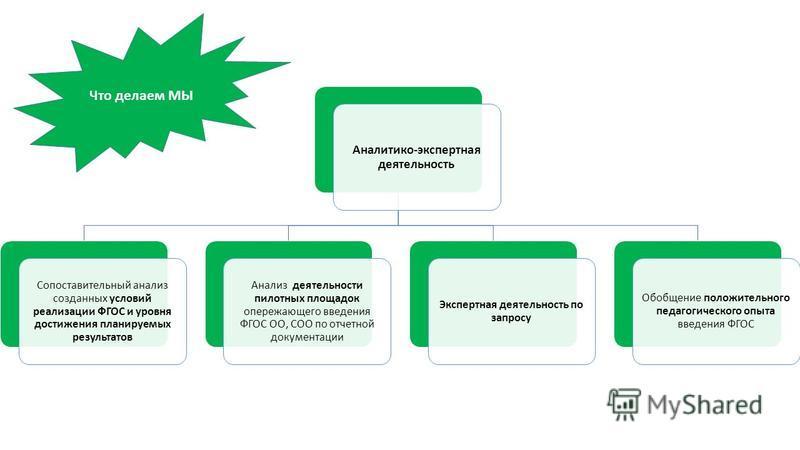 Аналитико-экспертная деятельность Сопоставительный анализ созданных условий реализации ФГОС и уровня достижения планируемых результатов Анализ деятельности пилотных площадок опережающего введения ФГОС ОО, СОО по отчетной документации Экспертная деяте