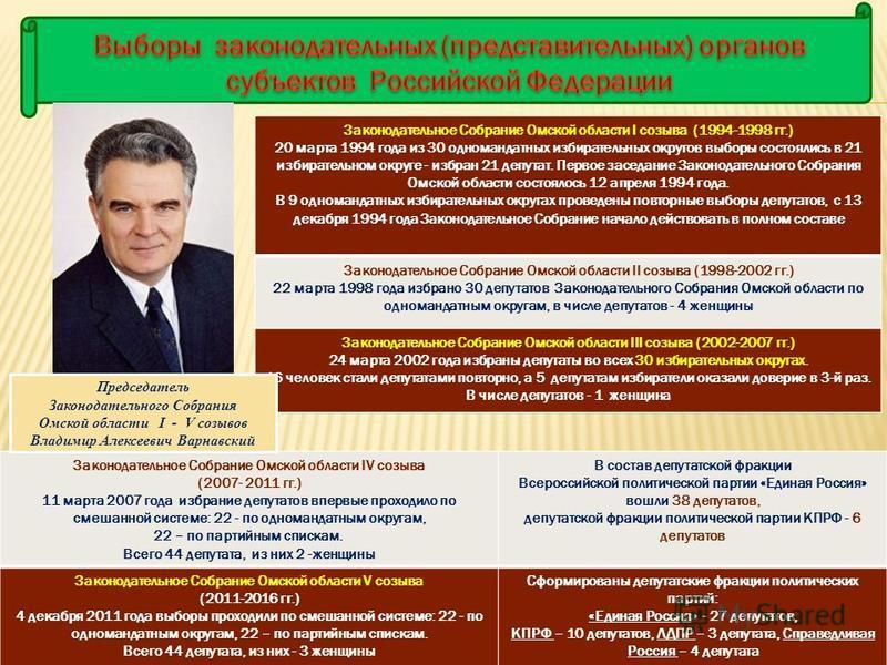 Законодательное Собрание Омской области IV созыва (2007- 2011 гг.) 11 марта 2007 года избрание депутатов впервые проходило по смешанной системе: 22 - по одномандатным округам, 22 – по партийным спискам. Всего 44 депутата, из них 2 -женщины В состав д