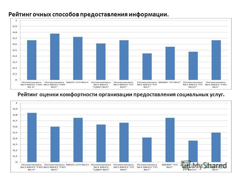 Рейтинг очных способов предоставления информации. Рейтинг оценки комфортности организации предоставления социальных услуг.