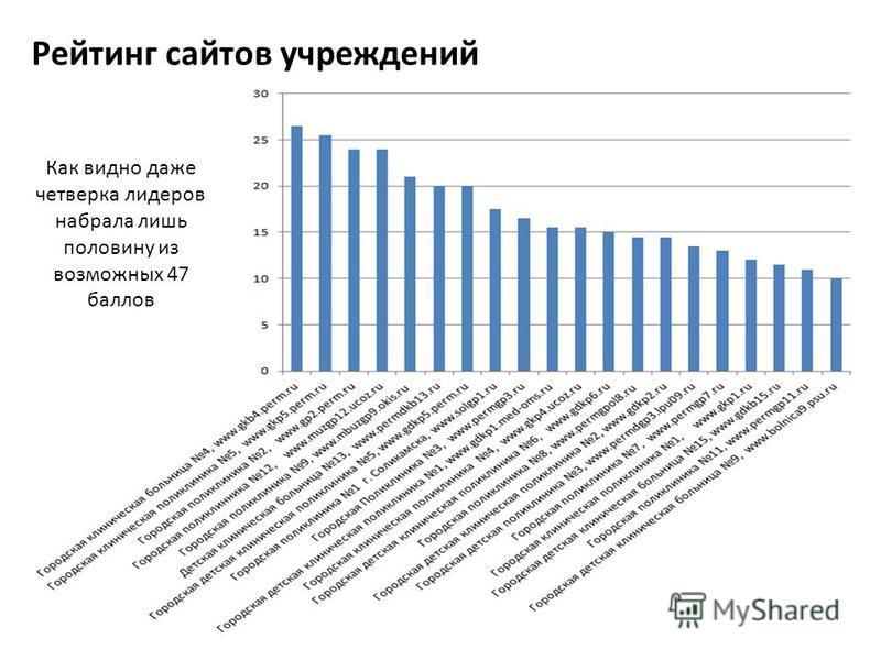 Рейтинг сайтов учреждений Как видно даже четверка лидеров набрала лишь половину из возможных 47 баллов