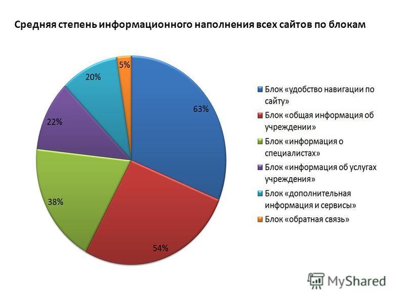 Средняя степень информационного наполнения всех сайтов по блокам
