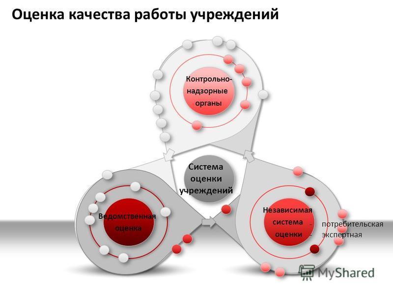 Оценка качества работы учреждений Система оценки учреждений -потребительская -экспертная