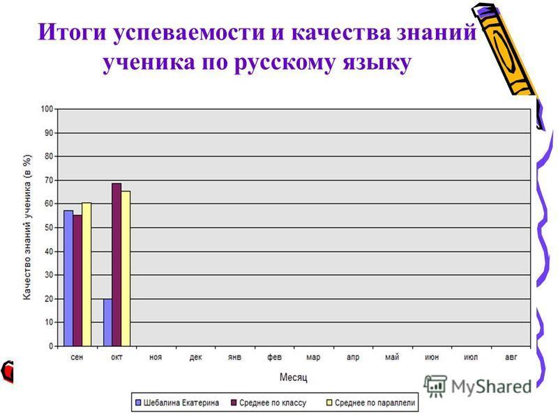Итоги успеваемости и качества знаний ученика по русскому языку