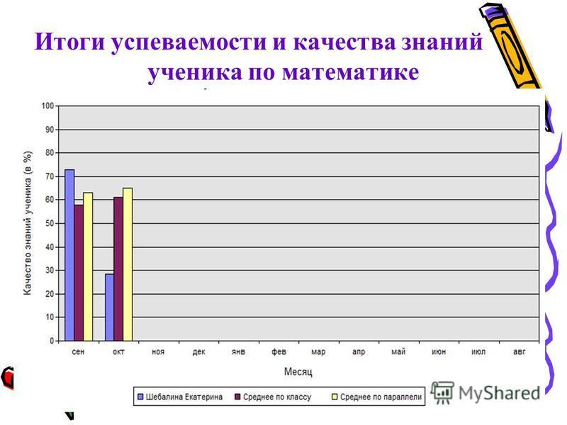 Итоги успеваемости и качества знаний ученика по математике