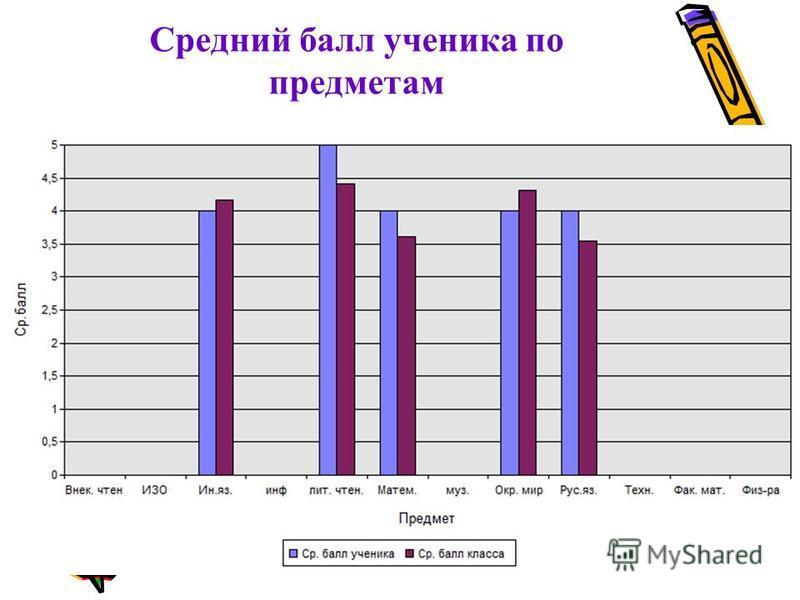 Средний балл ученика по предметам