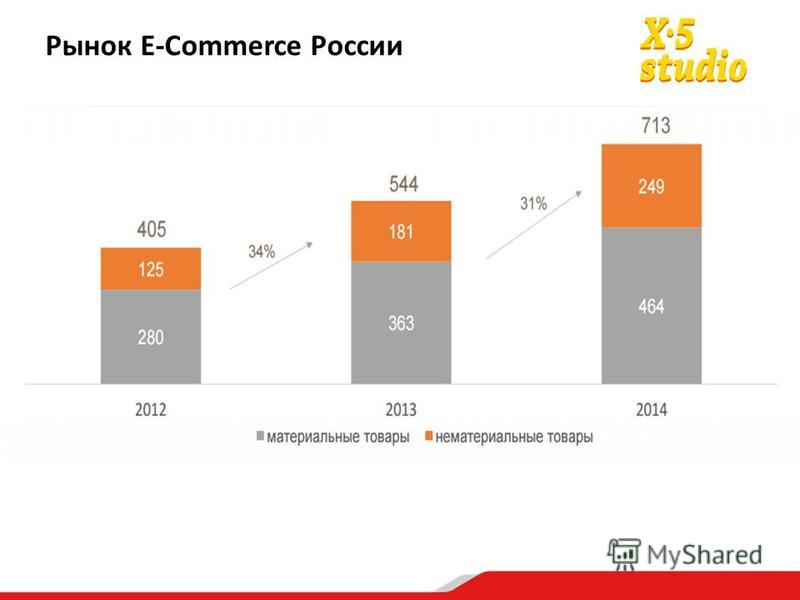 Рынок E-Commerce России