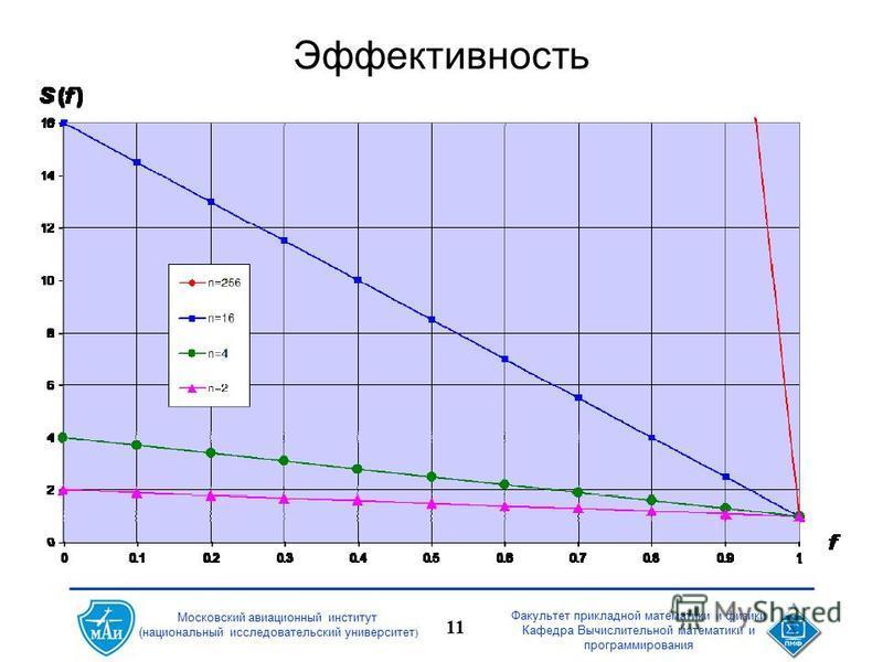 Факультет прикладной математики и физики Кафедра Вычислительной математики и программирования 11 Московский авиационный институт (национальный исследовательский университет ) Эффективность