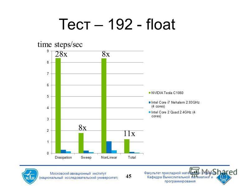 Факультет прикладной математики и физики Кафедра Вычислительной математики и программирования 45 Московский авиационный институт (национальный исследовательский университет ) Тест – 192 - float time steps/sec 28x 8x 11x
