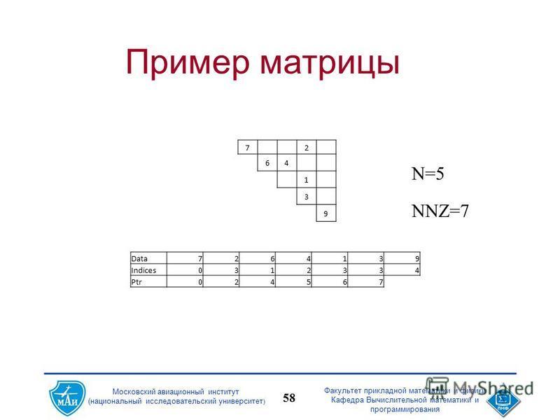 Факультет прикладной математики и физики Кафедра Вычислительной математики и программирования 58 Московский авиационный институт (национальный исследовательский университет ) Пример матрицы 7 2 64 1 3 9 N=5 NNZ=7 Data7264139 Indices0312334 Ptr024567
