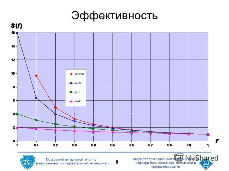 Факультет прикладной математики и физики Кафедра Вычислительной математики и программирования 8 Московский авиационный институт (национальный исследовательский университет ) Эффективность