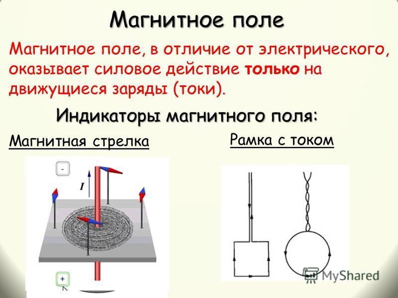 Магнитное поле, в отличие от электрического, оказывает силовое действие только на движущиеся заряды (токи). Магнитное поле Индикаторы магнитного поля: Магнитная стрелка Рамка с током