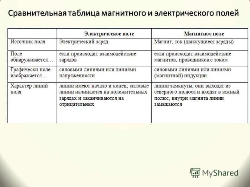 Сравнительная таблица магнитного и электрического полей