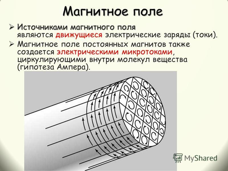 Магнитное поле Источниками магнитного поля Источниками магнитного поля являются движущиеся электрические заряды (токи). Магнитное поле постоянных магнитов также создается электрическими микротоками, циркулирующими внутри молекул вещества (гипотеза Ам
