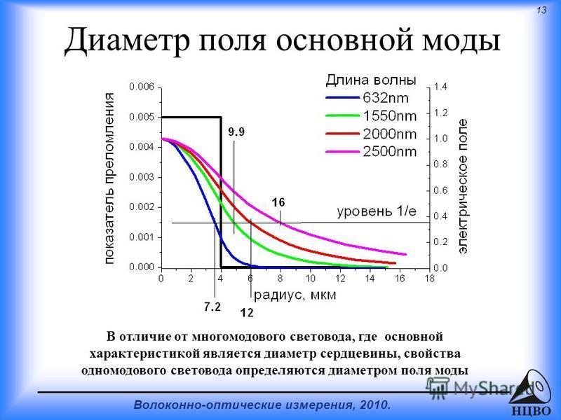 13 Волоконно-оптические измерения, 2010. НЦВО Диаметр поля основной моды В отличие от многомодового световода, где основной характеристикой является диаметр сердцевины, свойства одномодового световода определяются диаметром поля моды