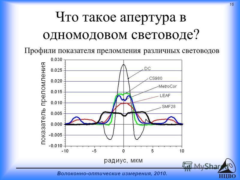 16 Волоконно-оптические измерения, 2010. НЦВО Что такое апертура в одномодовом световоде? Профили показателя преломления различных световодов
