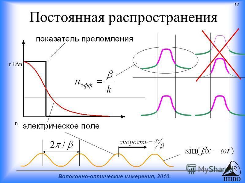 18 Волоконно-оптические измерения, 2010. НЦВО Постоянная распространения n+ n n