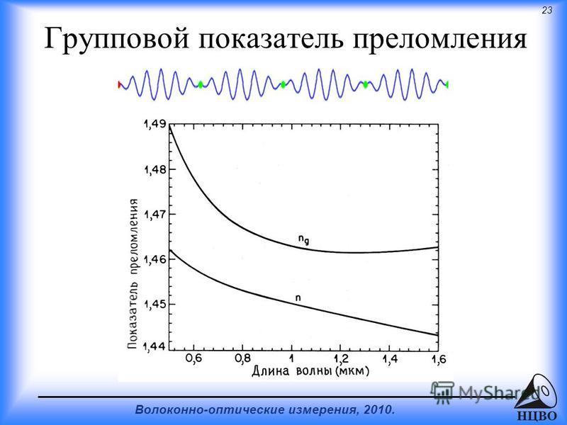 23 Волоконно-оптические измерения, 2010. НЦВО Групповой показатель преломления