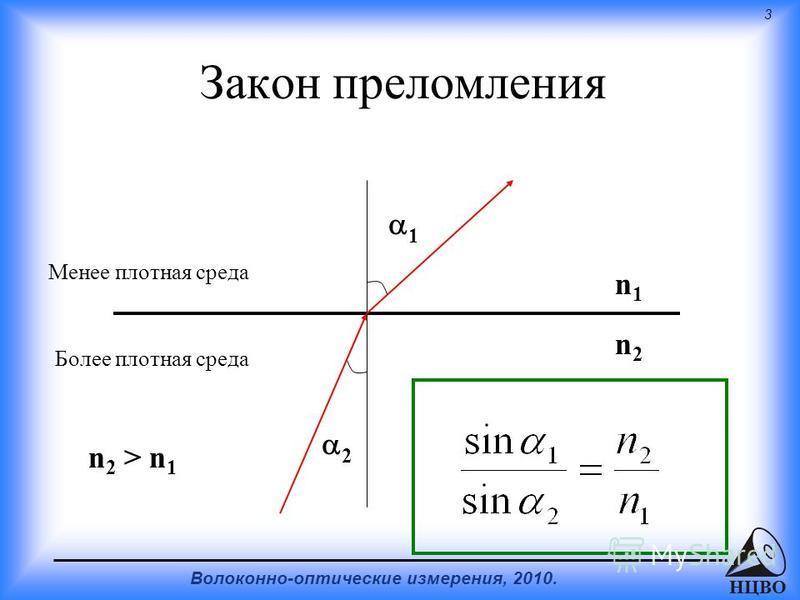 3 Волоконно-оптические измерения, 2010. НЦВО Закон преломления Менее плотная среда Более плотная среда n 2 > n 1 n1n1 n2n2 1 2