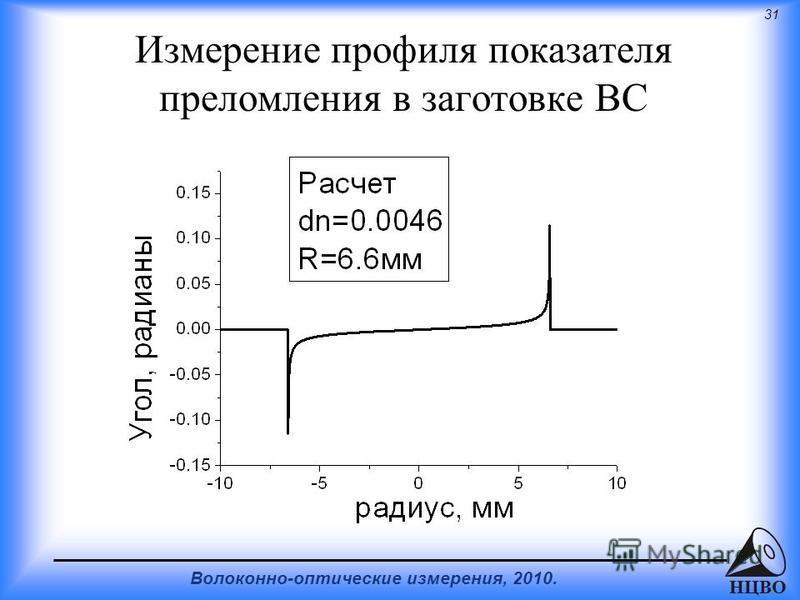 31 Волоконно-оптические измерения, 2010. НЦВО Измерение профиля показателя преломления в заготовке ВС