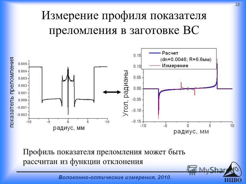 32 Волоконно-оптические измерения, 2010. НЦВО Измерение профиля показателя преломления в заготовке ВС Профиль показателя преломления может быть рассчитан из функции отклонения