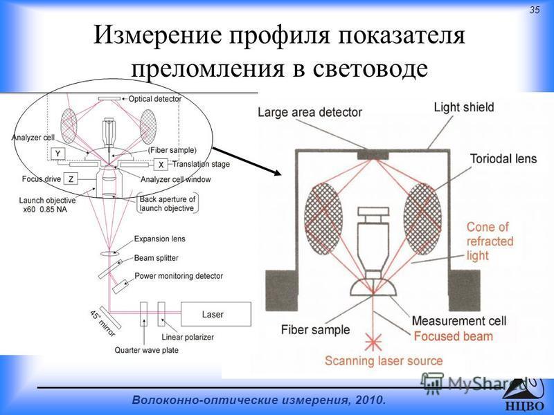 35 Волоконно-оптические измерения, 2010. НЦВО Измерение профиля показателя преломления в световоде