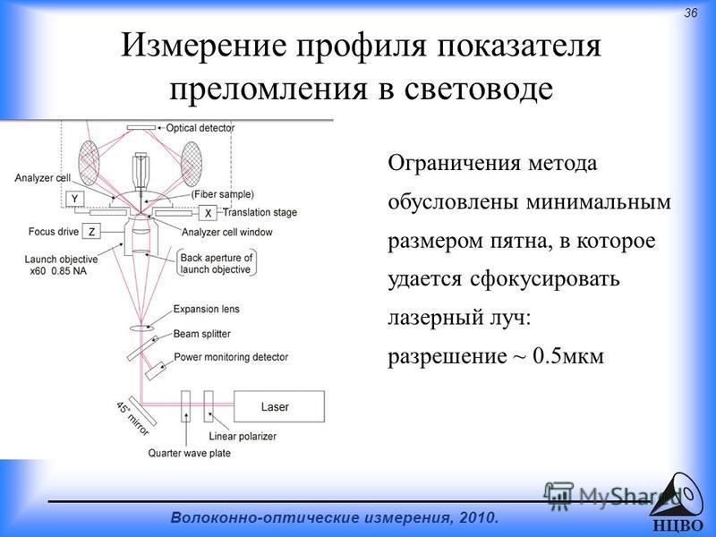 36 Волоконно-оптические измерения, 2010. НЦВО Измерение профиля показателя преломления в световоде Ограничения метода обусловлены минимальным размером пятна, в которое удается сфокусировать лазерный луч: разрешение ~ 0.5 мкм