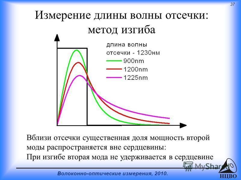 37 Волоконно-оптические измерения, 2010. НЦВО Измерение длины волны отсечки: метод изгиба Вблизи отсечки существенная доля мощность второй моды распространяется вне сердцевины: При изгибе вторая мода не удерживается в сердцевине