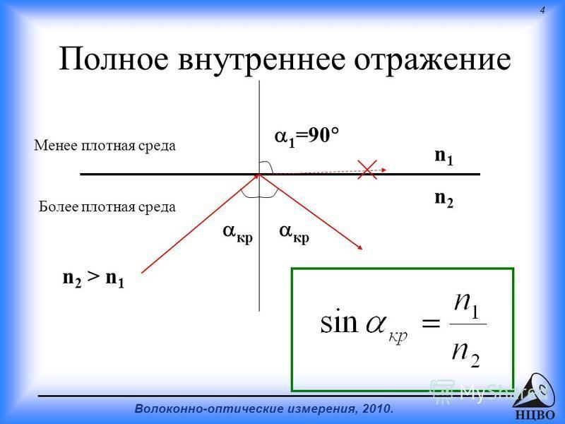 4 Волоконно-оптические измерения, 2010. НЦВО Полное внутреннее отражение Менее плотная среда Более плотная среда n 2 > n 1 n1n1 n2n2 1 =90 кр