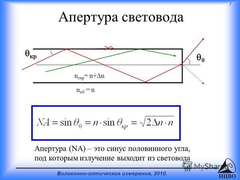 7 Волоконно-оптические измерения, 2010. НЦВО Апертура световода n об = n n сер = n+ n кр 0 Апертура (NA) – это синус половинного угла, под которым излучение выходит из световода