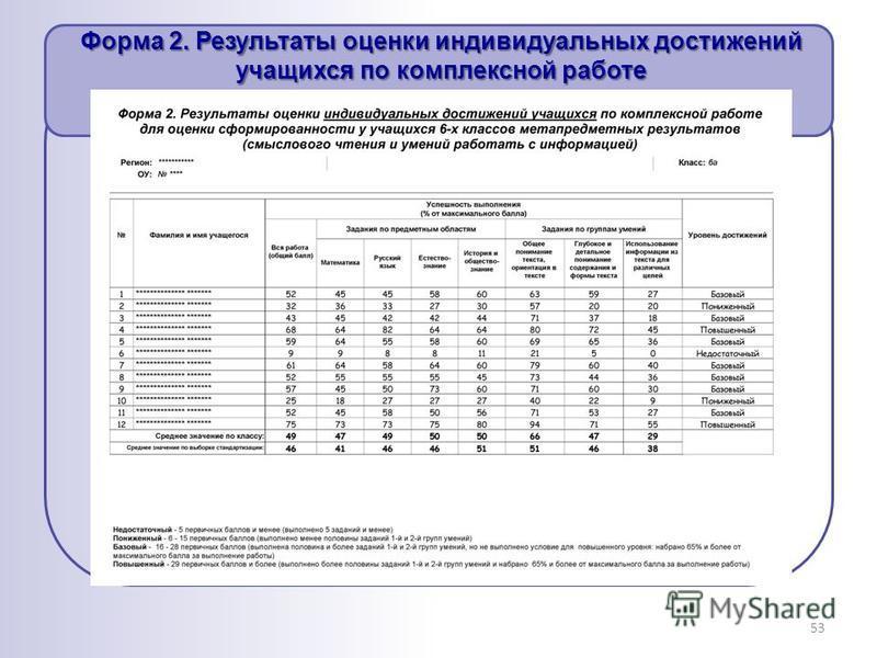 53 Форма 2. Результаты оценки индивидуальных достижений учащихся по комплексной работе