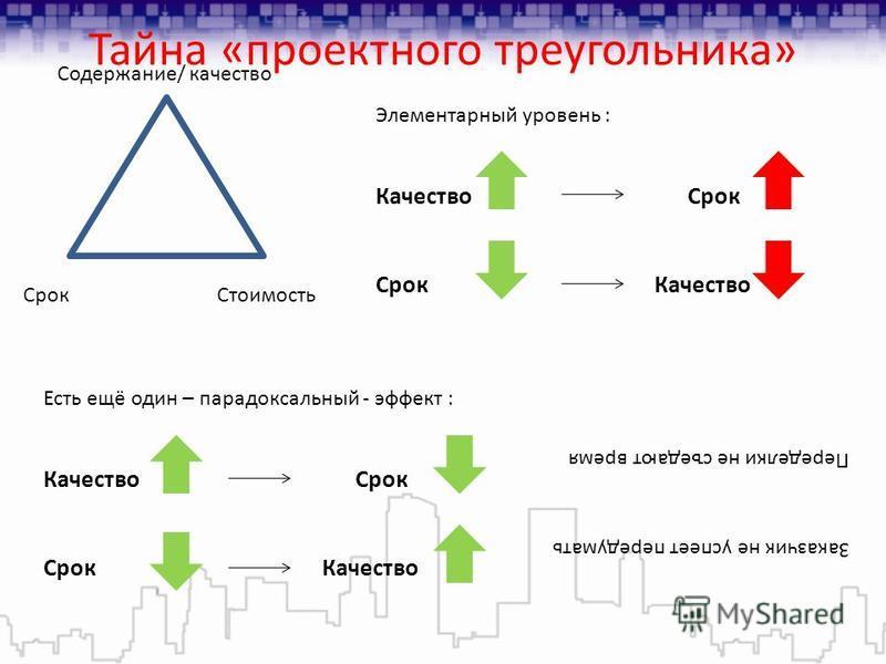 Тайна «проектного треугольника» Срок Стоимость Содержание/ качество Элементарный уровень : Качество Срок Срок Качество Есть ещё один – парадоксальный - эффект : Качество Срок Срок Качество Переделки не съедают время Заказчик не успеет передумать