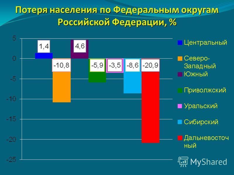 Потеря населения по Федеральным округам Российской Федерации, %
