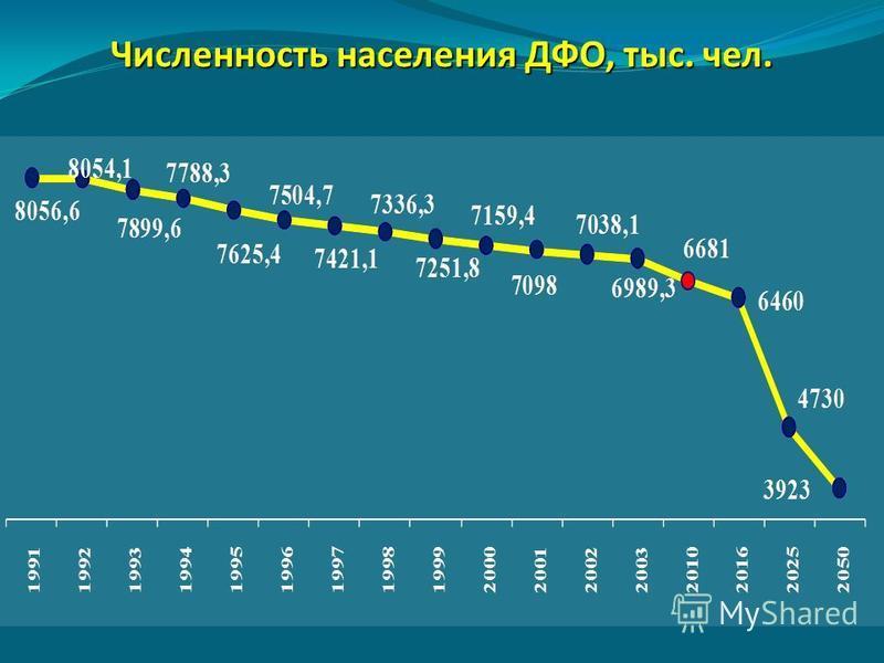 Численность населения ДФО, тыс. чел.