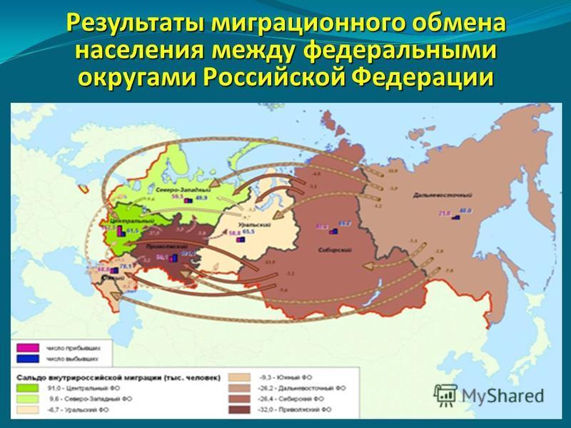 Результаты миграционного обмена населения между федеральными округами Российской Федерации