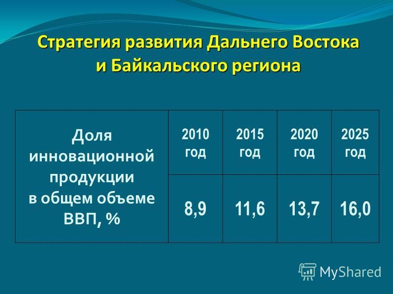 Стратегия развития Дальнего Востока и Байкальского региона Доля инновационной продукции в общем объеме ВВП, % 2010 год 2015 год 2020 год 2025 год 8,911,613,716,0