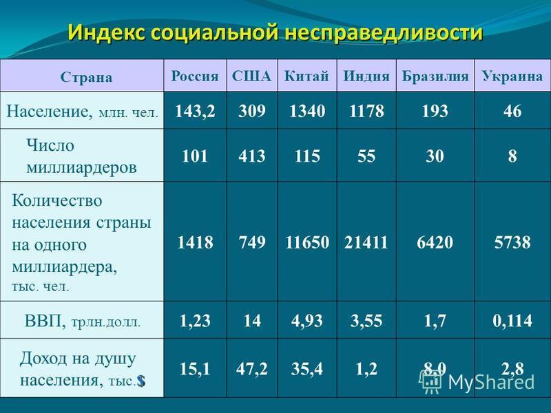 Страна Россия СШАКитайИндия БразилияУкраина Население, млн. чел.143,23091340117819346 Число миллиардеров 10141311555308 Количество населения страны на одного миллиардера, тыс. чел.1418749116502141164205738 ВВП, трлн.долл.1,23144,933,551,70,114 Доход
