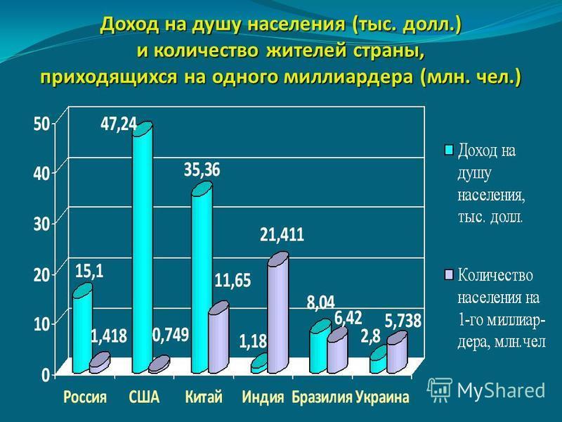 Доход на душу населения (тыс. долл.) и количество жителей страны, приходящихся на одного миллиардера (млн. чел.)