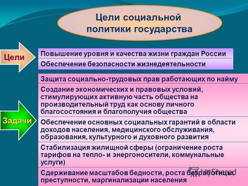 Цели социальной политики государства Повышение уровня и качества жизни граждан России Обеспечение безопасности жизнедеятельности Цели Защита социально-трудовых прав работающих по найму Создание экономических и правовых условий, стимулирующих активную