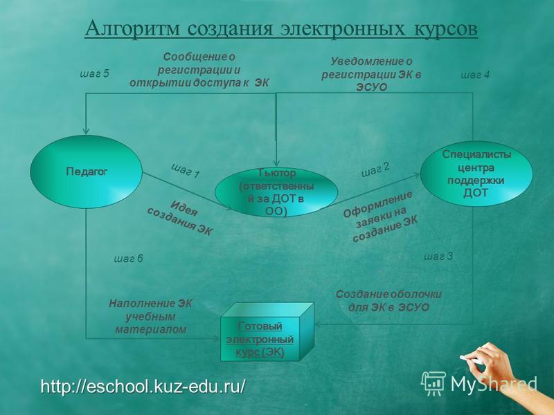 http://eschool.kuz-edu.ru/ Педагог Тьютор (ответственный за ДОТ в ОО) Готовый электронный курс (ЭК) шаг 1 шаг 4 шаг 3 шаг 6 шаг 5 шаг 2 Идея создания ЭК Создание оболочки для ЭК в ЭСУО Оформление заявки на создание ЭК Уведомление о регистрации ЭК в Э