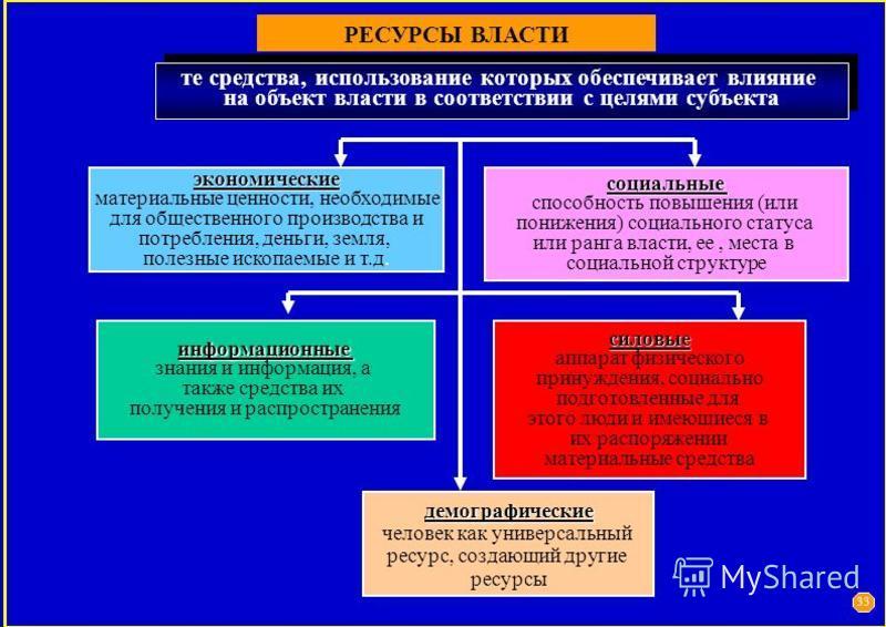 РЕСУРСЫ ВЛАСТИ те средства, использование которых обеспечивает влияние на объект власти в соответствии с целями субъекта те средства, использование которых обеспечивает влияние на объект власти в соответствии с целями субъекта экономические материаль