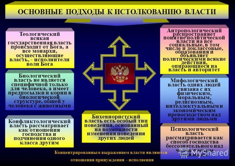 Теологический всякая государственная власть происходит от Бога, а все монархи, осуществляющие власть, - исполнители воли Бога Биологический власть не является специфичной только для человека, а имеет предпосылки и корни в биологической структуре, общ