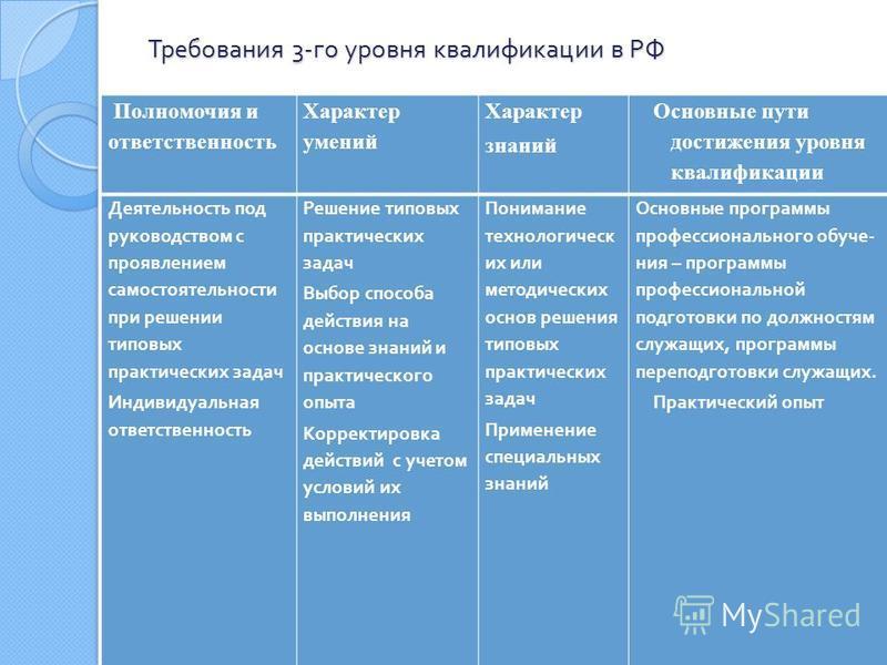 Требования 3- го уровня квалификации в РФ Полномочия и ответственность Характер умений Характер знаний Основные пути достижения уровня квалификации Деятельность под руководством с проявлением самостоятельности при решении типовых практических задач И