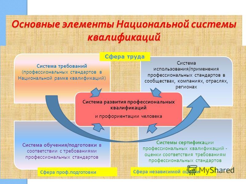 Основные элементы Национальной системы квалификаций Система требований ( профессиональных стандартов в Национальной рамке квалификаций ) Система использования / применения профессиональных стандартов в сообществах, компаниях, отраслях, регионах Систе