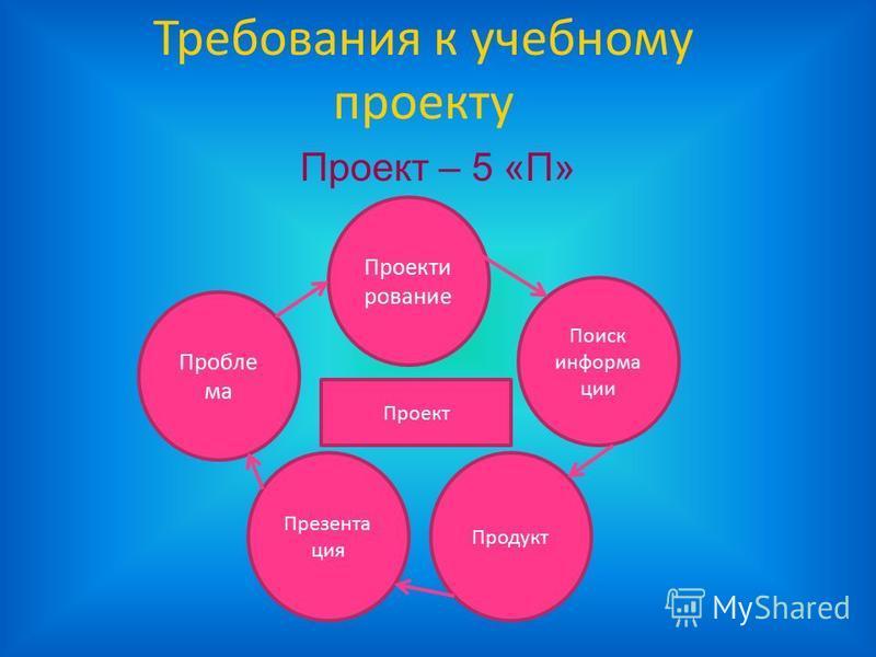 Требования к учебному проекту Проект – 5 «П» Пробле ма Проект Проекти рование Поиск информации Презента ция Продукт