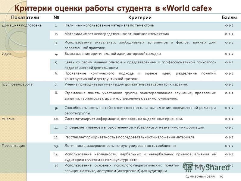 Критерии оценки работы студента в «World cafe» Показатели Критерии Баллы Домашняя подготовка 1. Наличие и использование материала по теме стола 0-1-2 2. Материал имеет непосредственное отношение к теме стола 0-1-2 3. Использование актуальных, злободн