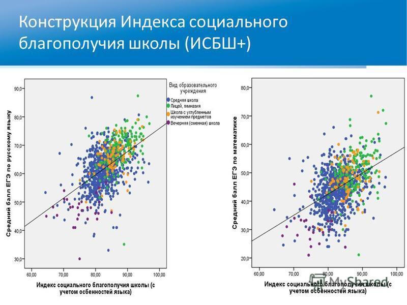 Конструкция Индекса социального благополучия школы (ИСБШ+)
