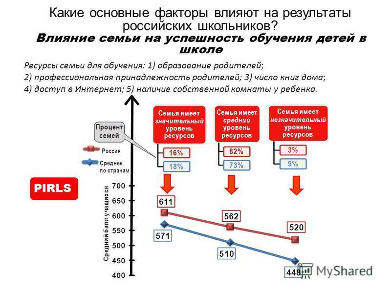 Какие основные факторы влияют на результаты российских школьников? Влияние семьи на успешность обучения детей в школе Ресурсы семьи для обучения: 1) образование родителей; 2) профессиональная принадлежность родителей; 3) число книг дома; 4) доступ в